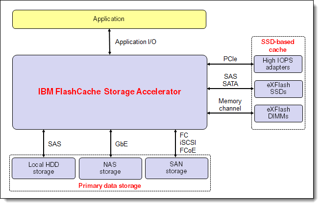 FlashCache Storage Accelerator