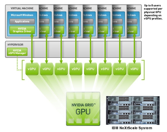 An example of a GPU accelerated environment in the NeXtScale System chassis