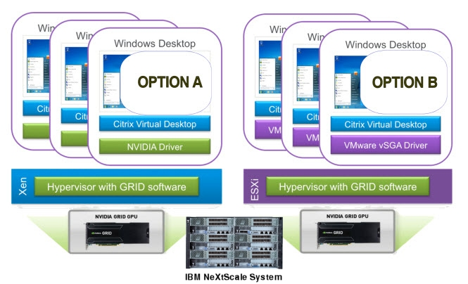 OPTION A: Citrix vGPU uses standard NVIDIA drivers to provide true full-featured GPU virtualization; OPTION B: VMware's vSGA uses custom VMware drivers to share GPU among VMs, with feature limitations