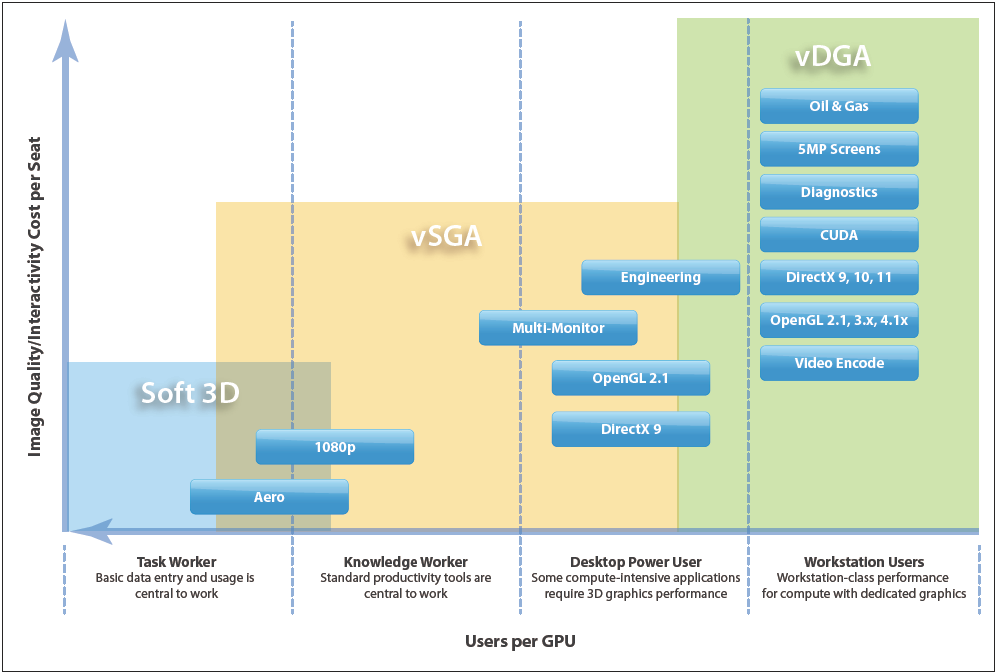 Virtual desktop user segmentation