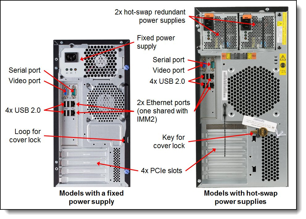 The x3100 M5 offers 4 PCIe slots for upgrades; and 2 Gigabit Ethernet ports, one you can share with the Integrated Management Module for superior systems management capabilities.