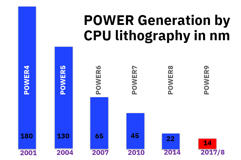 CPU lithography in 14 nm
